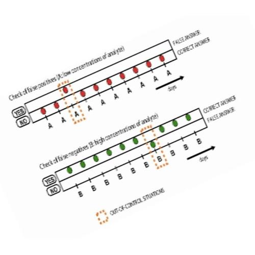 Control de Calidad en Pruebas cualitativas en Serología Infecciosa